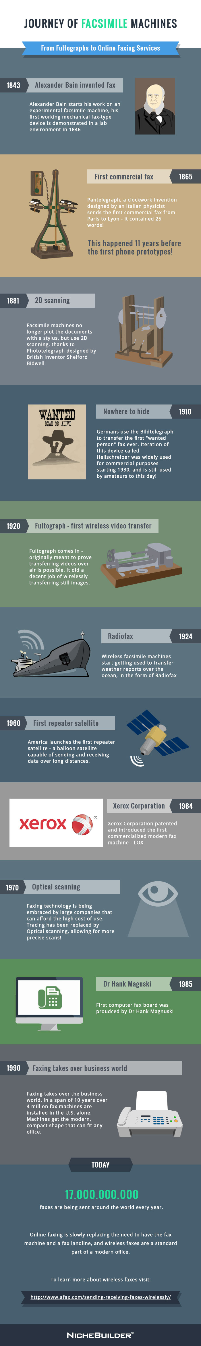 History of Fax Infographic