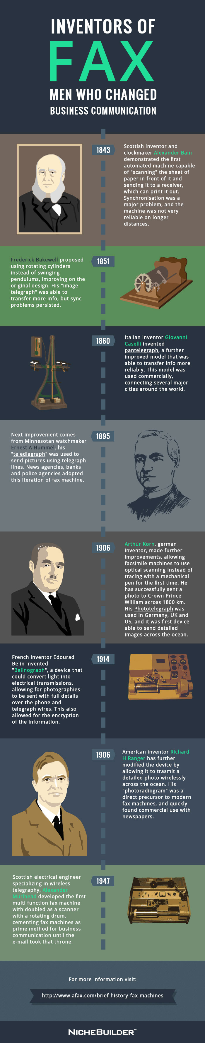 Fax Inventors and History of Fax Infographic