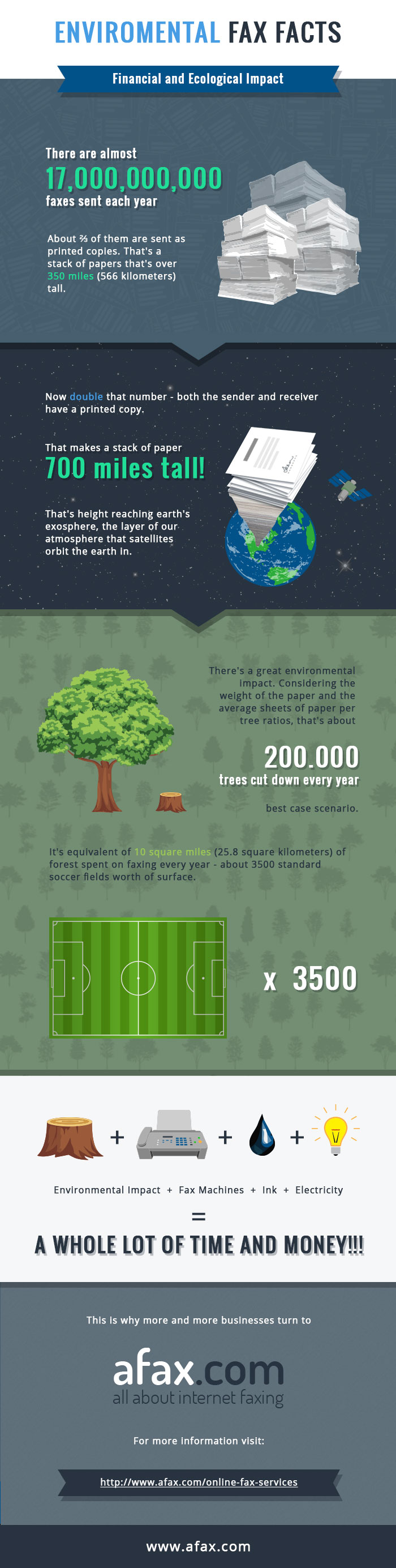 Infographic Environmental Impact of Faxing